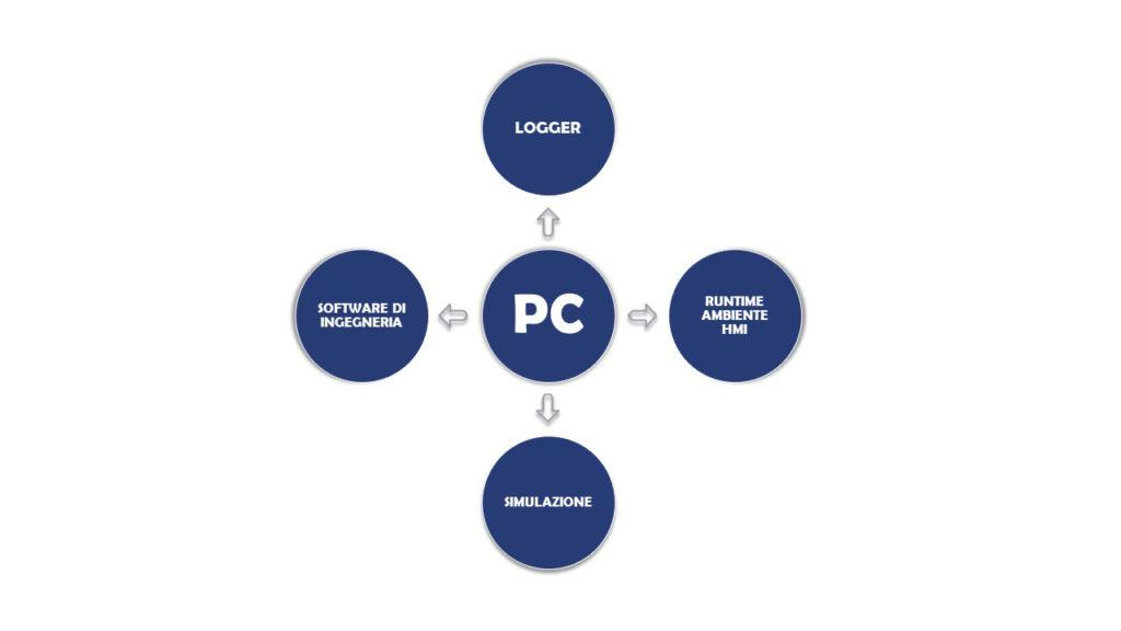 Logger e software PLC